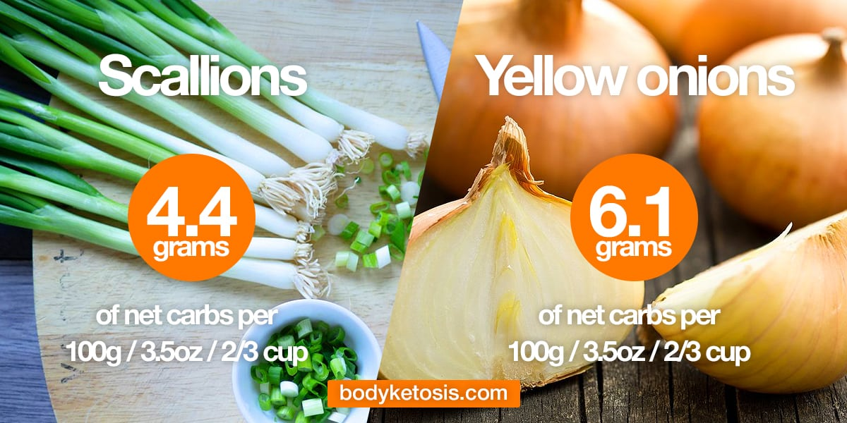 keto friendly onions