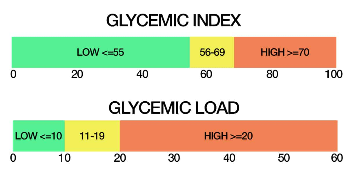 glycemic index and glycemic load scales