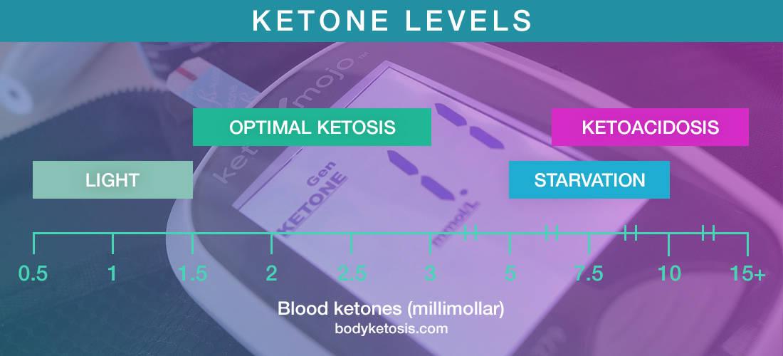 ketone levels chart